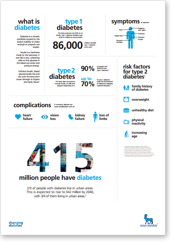 Changing Diabetes infographic